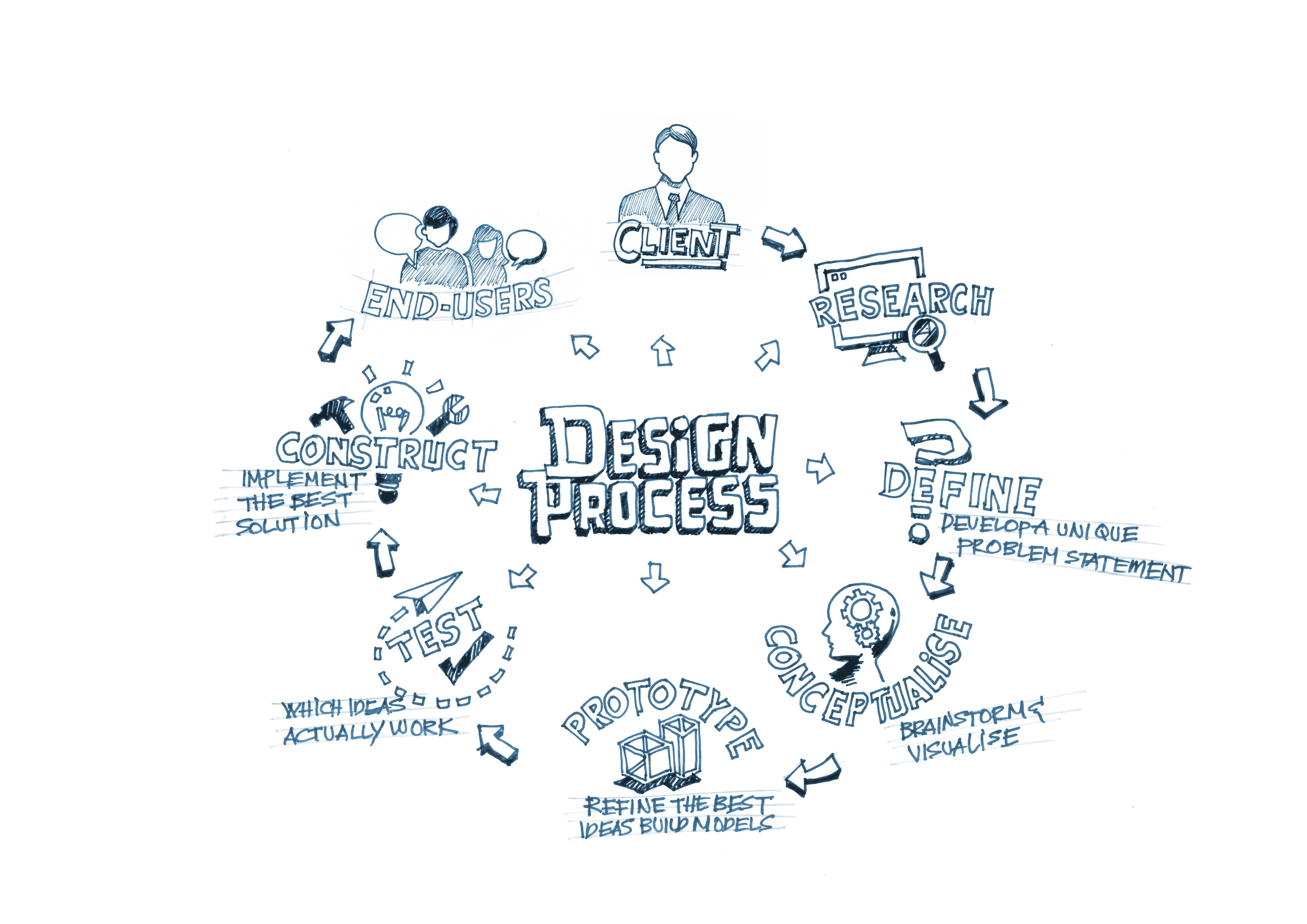 The Design Process In Architecture And Interior Design